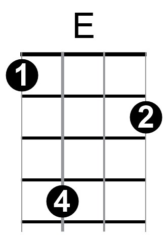 Ukuleles Options For Playing An E Major Chord
