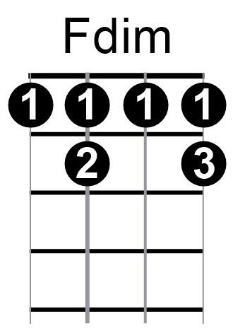 Fantastic F Dim Chord Guitar Ensign - Beginner Guitar Piano Chords ...